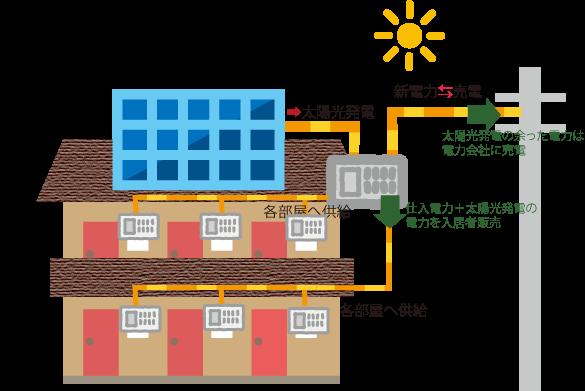 アパート太陽光発電
